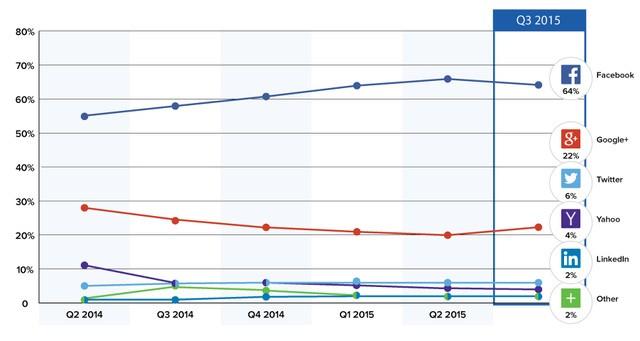 Chỉ một thay đổi nhỏ đã giúp Facebook kéo được hàng triệu người dùng như thế nào ảnh 1