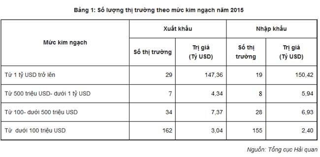 Có 29 thị trường nhập khẩu trên 1 tỉ đô la hàng hóa VN ảnh 1
