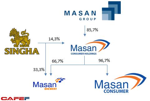 Chỉ với một giao dịch, Masan đã tiêu hết 600 triệu USD nhận từ Singha ảnh 1