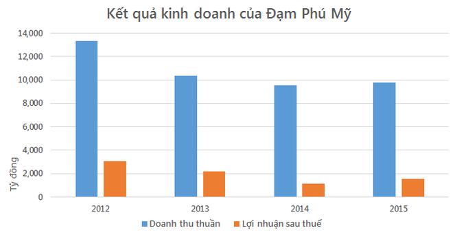 Giá khí giảm, Đạm Phú Mỹ vượt 45% kế hoạch năm ảnh 1