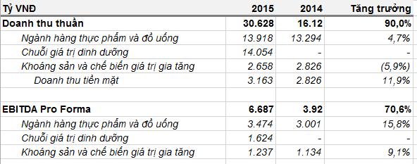Masan khoe doanh thu kỷ lục 1,5 tỷ đô, lãi ròng năm 2015 giảm 4,5% so với cùng kỳ ảnh 1
