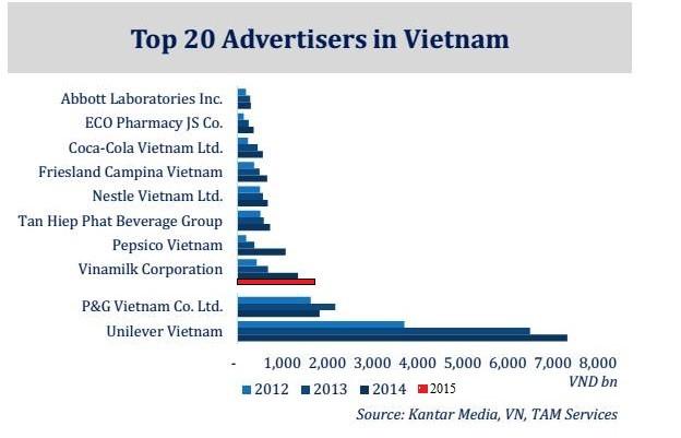 Mỗi ngày chi gần 5 tỉ đồng cho quảng cáo, Vinamilk vượt qua cả đại gia ngoại P&G ảnh 1