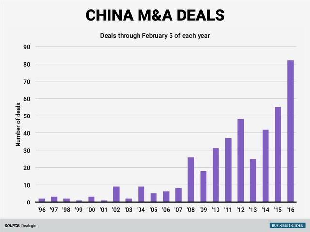 Doanh nghiệp Trung Quốc muốn mua cả thế giới, và họ đang làm điều này với tốc độ kỷ lục trong năm 2016 ảnh 1