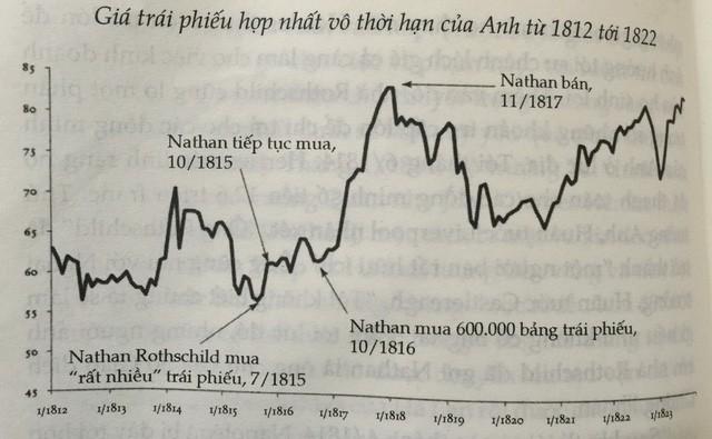 Rothschid – đế chế tài chính hùng mạnh vươn lên từ sự sụp đổ của Napoleon ảnh 2