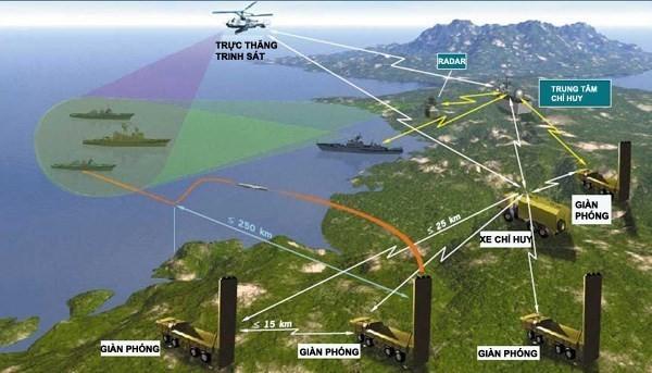 Báo Nga: Trung Quốc đối mặt tên lửa tàu ngầm Nga ở Biển Đông ảnh 4