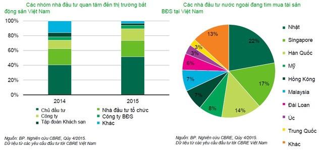 Tiền từ Nhật Bản sẽ đổ mạnh vào BĐS Việt Nam ảnh 3