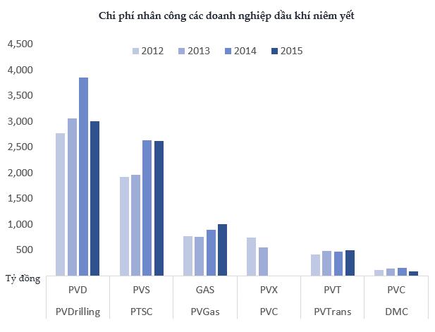 Hàng vạn nhân viên ngành dầu khí Việt Nam sẽ rất lo lắng khi thấy những số liệu này ảnh 1