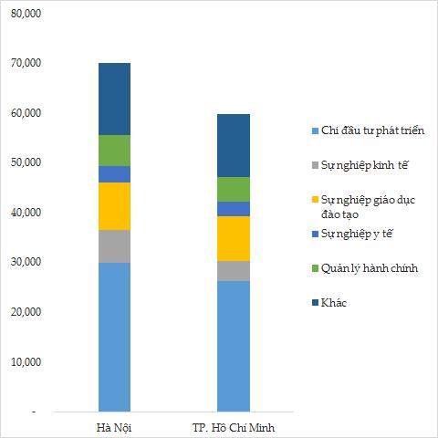TP.HCM thu ngân sách gấp đôi Hà Nội nhưng chi ít hơn 10.000 tỷ đồng ảnh 2