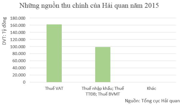 """Soi nguồn thu ngân sách Hải quan: Nhiều cục hải quan địa phương """"rớt đài"""" vì chịu liên đới từ giá dầu ảnh 1"""