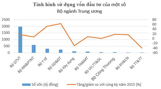 """Hà Nội """"ngốn"""" tiền ngân sách gần bằng 10 Bộ ngành cộng lại ảnh 1"""