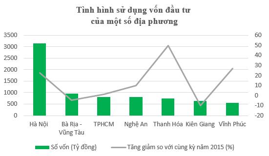 """Hà Nội """"ngốn"""" tiền ngân sách gần bằng 10 Bộ ngành cộng lại ảnh 2"""