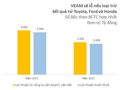 Không phải làm gì nhiều, doanh nghiệp Việt Nam này mỗi năm thu lãi vài nghìn tỷ từ Toyota và Honda ảnh 3