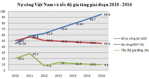 Nợ công: Tính đến 18.3.2016 mỗi người dân Việt Nam gánh nợ gần 23 triệu đồng ảnh 1