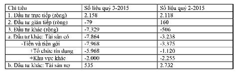 Thực hư chuyện người Việt gửi 7,3 tỉ đô-la ở nước ngoài ảnh 2