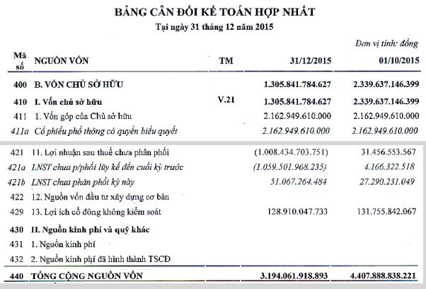 """Cảng Sài Gòn hồi tố lỗ hơn 1.000 tỷ, """"thổi bay"""" 1/2 giá trị sổ sách ảnh 2"""