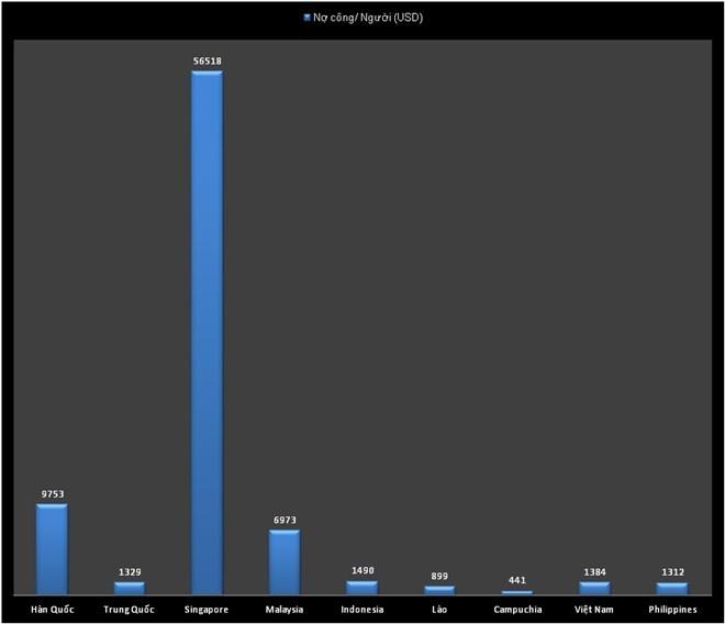 Mỗi người Việt nợ gần 30 triệu đồng là nhiều hay ít? ảnh 1