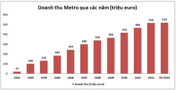 """Nhìn lại chiến lược """"đánh chiếm"""" thị trường Việt Nam thành công của Metro ảnh 2"""