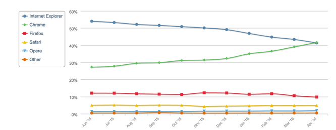 Đến bây giờ Chrome mới trở thành trình duyệt phổ biến nhất ảnh 1