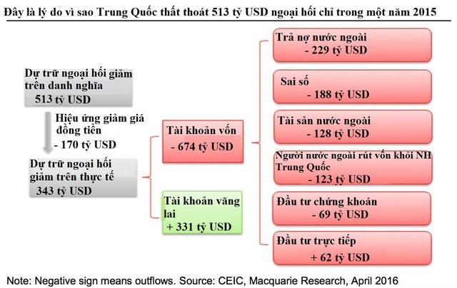 Vì sao Trung Quốc thất thoát 500 tỷ USD ngoại hối chỉ trong 1 năm duy nhất? ảnh 1