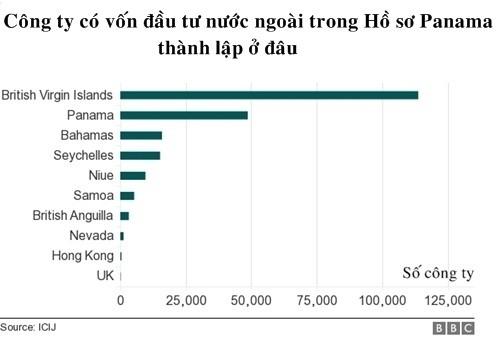 20 tỷ USD vốn FDI đã vào Việt Nam từ 'thiên đường thuế' ảnh 1