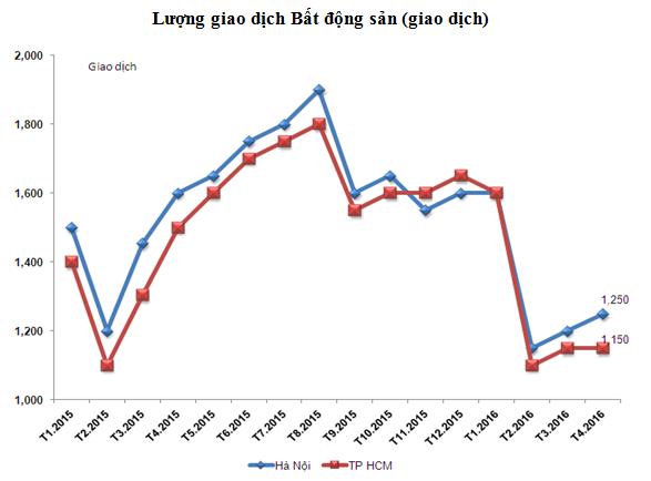 Nguồn cung dồi dào, giá căn hộ chung cư tăng 50% so với những năm trước ảnh 1