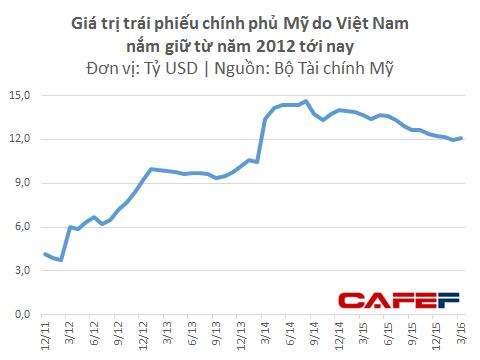 Chính phủ Mỹ đang nợ Việt Nam tối thiểu 12 tỷ USD ảnh 1
