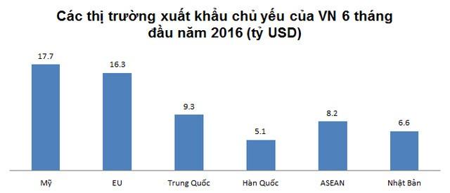 Hàng hóa từ Trung Quốc vào Việt Nam đang giảm dần ảnh 1