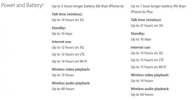 Bạn có ý định mua iPhone 7? Đừng, hãy chọn iPhone 7 Plus vì đây mới là bản nâng cấp đáng tiền ảnh 1