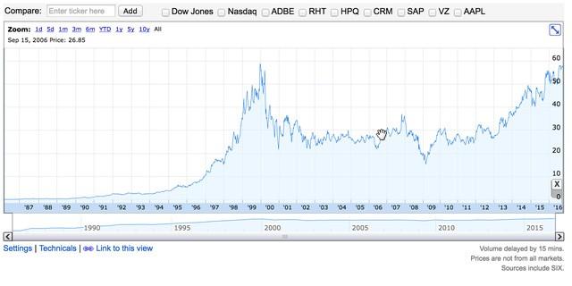 """Nhờ """"đám mây"""", cổ phiếu Microsoft cao nhất mọi thời đại ảnh 1"""
