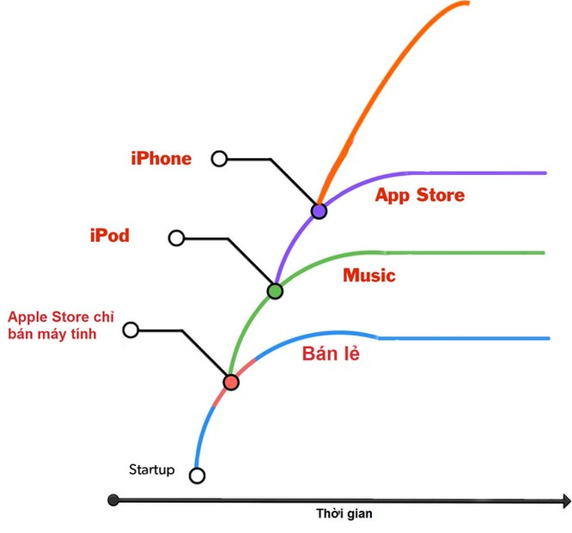 Tim Cook chính là Steve Ballmer phiên bản 2 và cũng rất có thể sẽ đưa Apple vào vũng lầy trước đây của Microsoft ảnh 3