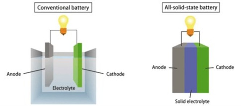 Công nghệ pin thể rắn được kỳ vọng giải quyết được tình trạng cháy nổ smartphone ảnh 1
