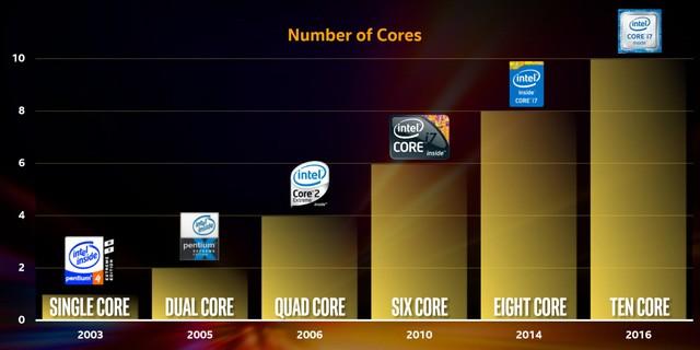 Lộ hình ảnh và thông tin phiên bản thử nghiệm CPU cao cấp Intel Skylake-X và Kaby Lake-X ảnh 2