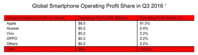 Apple vẫn chiếm 91% lợi nhuận smartphone trên toàn thế giới dù doanh số sụt giảm ảnh 1