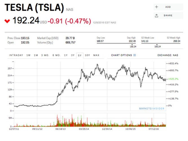 Giá cổ phiếu của Tesla báo hiệu một sự thay đổi lớn của ngành công nghiệp xe điện ảnh 1