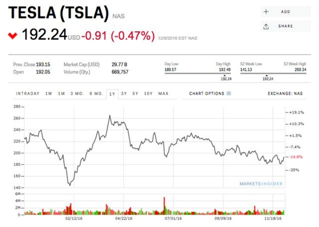 Giá cổ phiếu của Tesla báo hiệu một sự thay đổi lớn của ngành công nghiệp xe điện ảnh 2