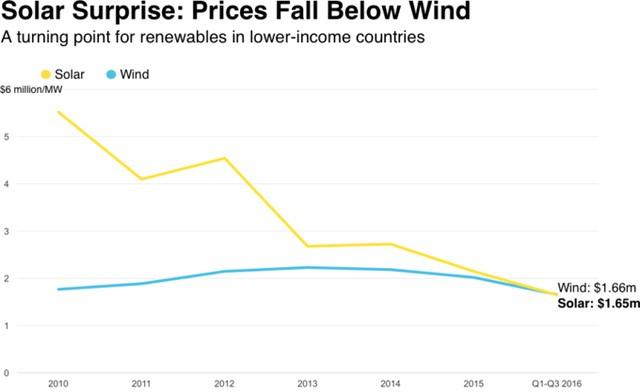 Lần đầu tiên điện mặt trời trở thành nguồn năng lượng rẻ nhất thế giới ảnh 1