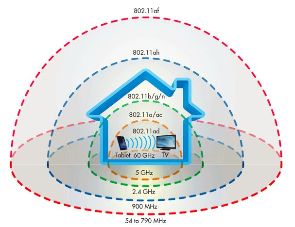 Tìm hiểu về Wifi AD, tốc độ lên tới 4,6 Gbps, tiềm năng thay thế được cả dây cáp ảnh 7