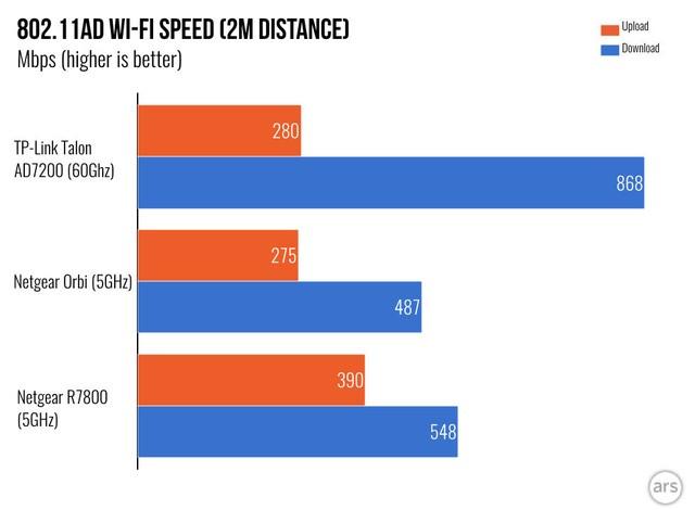 Tìm hiểu về Wifi AD, tốc độ lên tới 4,6 Gbps, tiềm năng thay thế được cả dây cáp ảnh 5