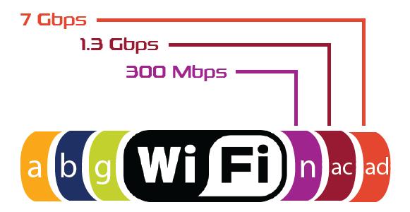 Tìm hiểu về Wifi AD, tốc độ lên tới 4,6 Gbps, tiềm năng thay thế được cả dây cáp ảnh 2