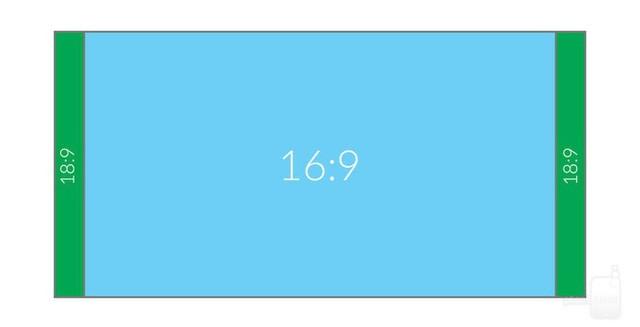 LG giải thích về thay đổi và lợi ích của màn hình 18:9 trên LG G6 ảnh 1
