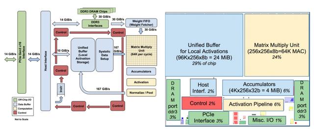 Chip tối ưu cho AI của Google, nhanh hơn combo GPU/CPU tới 30 lần ảnh 2
