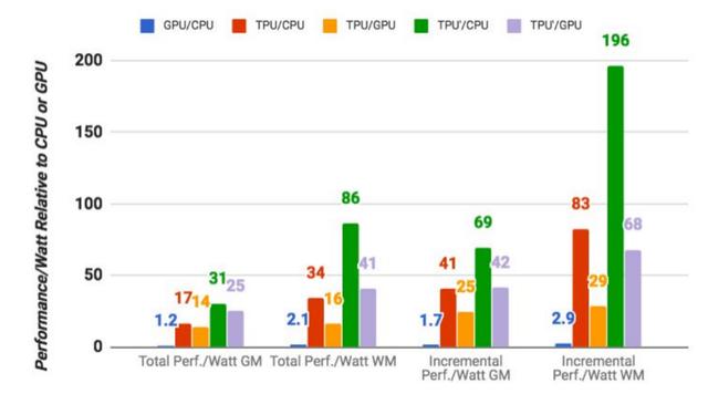 Chip tối ưu cho AI của Google, nhanh hơn combo GPU/CPU tới 30 lần ảnh 1