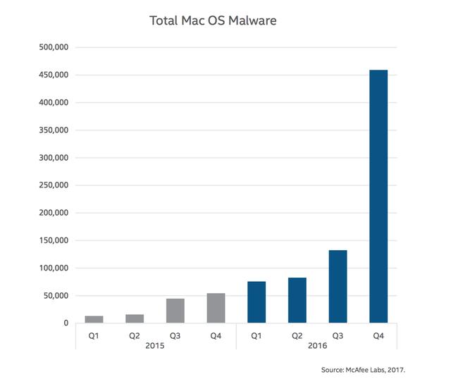 Mã độc tấn công máy tính Mac bùng nổ, tăng 744% trong năm 2016 ảnh 1