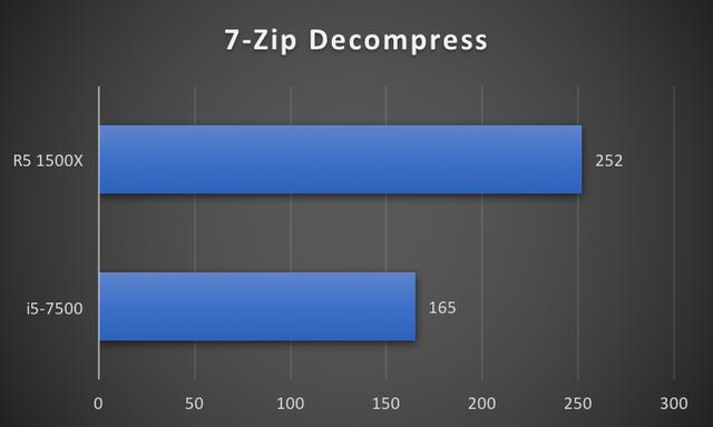 """CPU R5 1500X: Đập tan định kiến """"chip AMD là phải nóng, tốn điện"""" ảnh 7"""