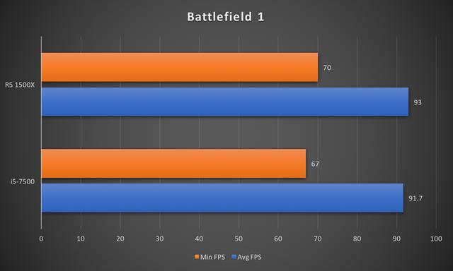 """CPU R5 1500X: Đập tan định kiến """"chip AMD là phải nóng, tốn điện"""" ảnh 9"""