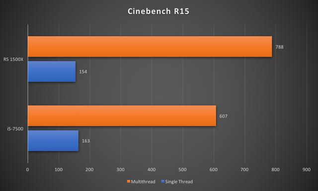 """CPU R5 1500X: Đập tan định kiến """"chip AMD là phải nóng, tốn điện"""" ảnh 5"""