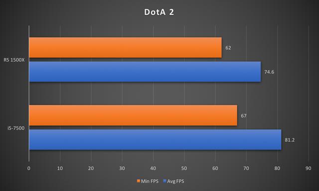"""CPU R5 1500X: Đập tan định kiến """"chip AMD là phải nóng, tốn điện"""" ảnh 13"""