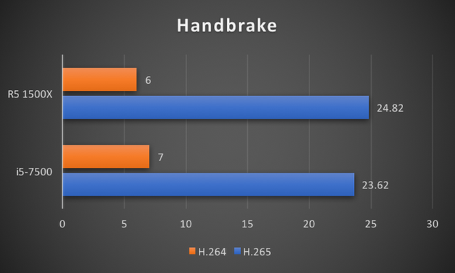 """CPU R5 1500X: Đập tan định kiến """"chip AMD là phải nóng, tốn điện"""" ảnh 8"""