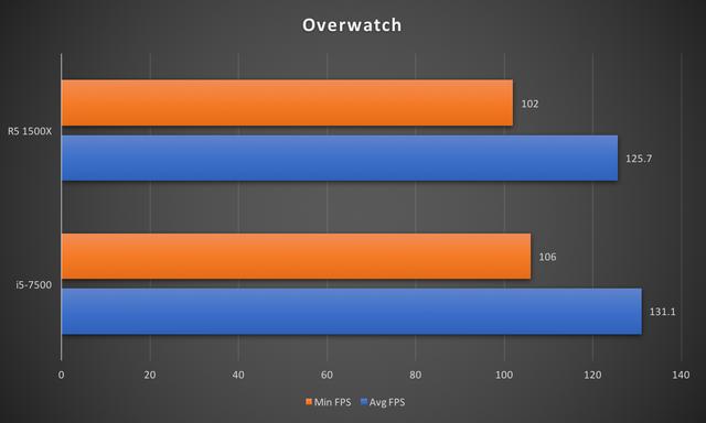 """CPU R5 1500X: Đập tan định kiến """"chip AMD là phải nóng, tốn điện"""" ảnh 12"""