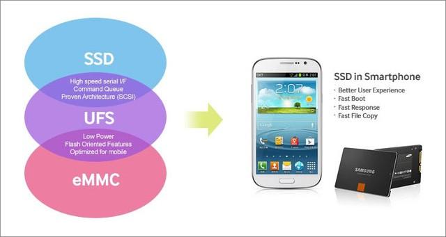 Yếu tố quan trọng nhưng ít ai để ý giúp Galaxy S8 đạt được hiệu năng đỉnh cao ảnh 1